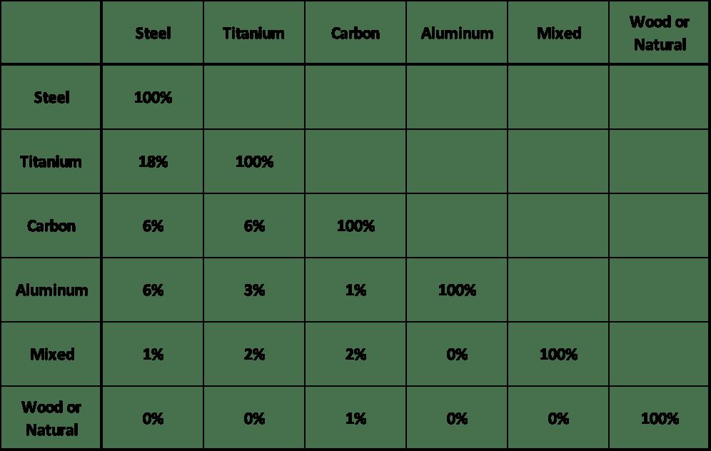 Table-Materials Combinations