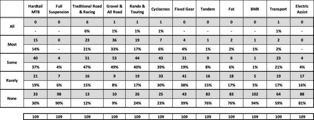 Table-Output Type