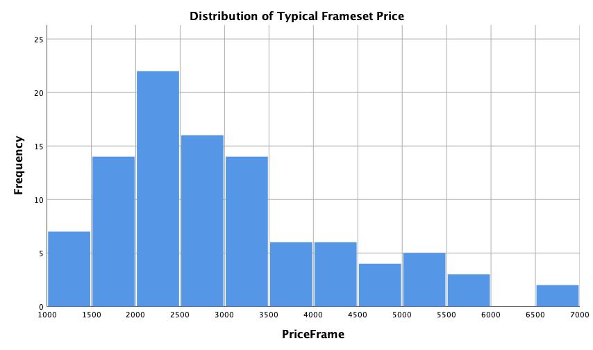 Table-Price Frameset