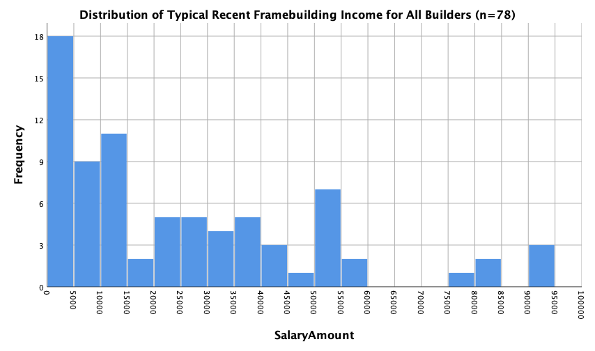 Figure-Income All Builders